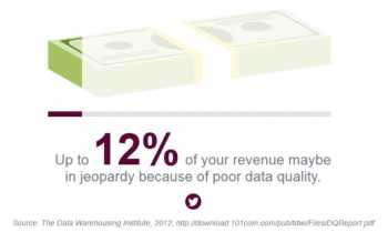 data-quality-impact-revenue