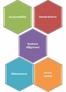 5 Data Governance principles for Big Data