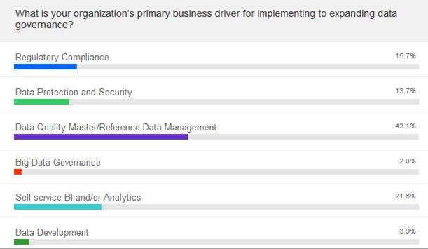 reasons for deploying data governance