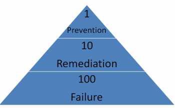 1-10-100 rule