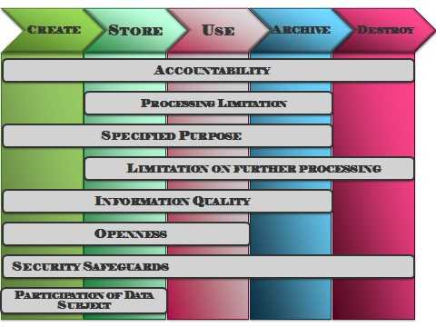 POPIA and the data lifecycle