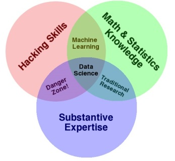 Data-Science-vs.-Data-Analytics-vs.-Machine-Learning