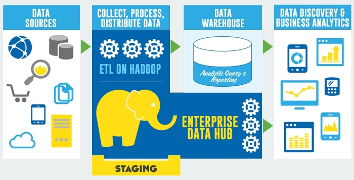 build your enterprise data hub