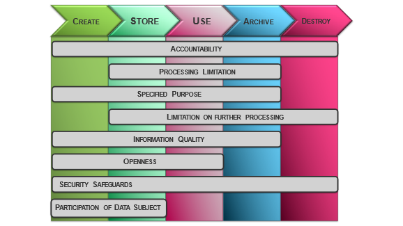 PoPIA in the information lifecycle